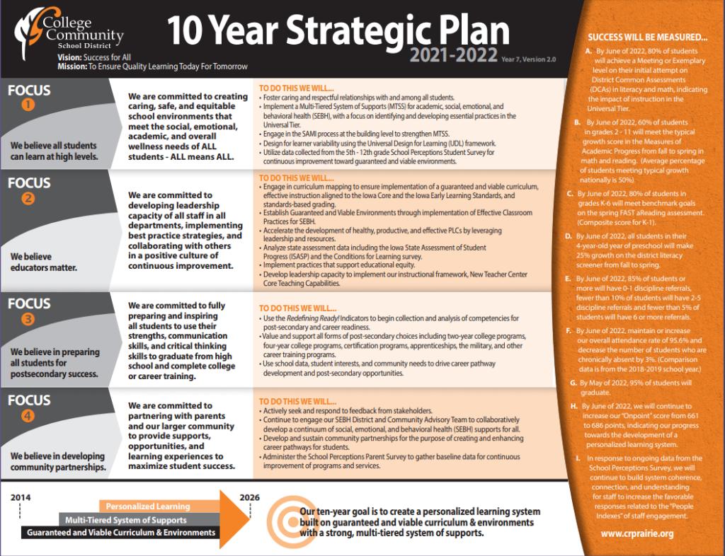 Strategic Plan 21 22